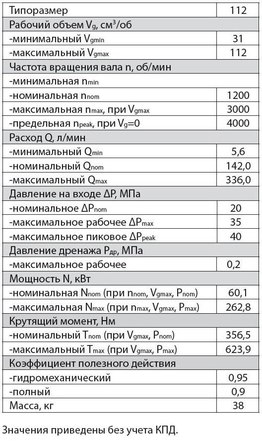 303.3.112.241 Технические характеристики регулируемого аксиально поршневого гидромотора