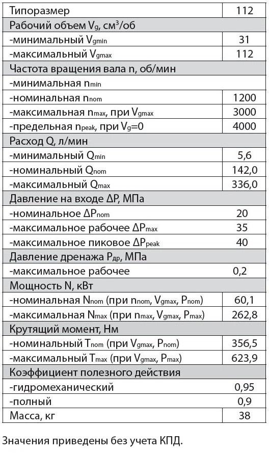 303.3.112.501 Технические характеристики регулируемого аксиально поршневого гидромотора