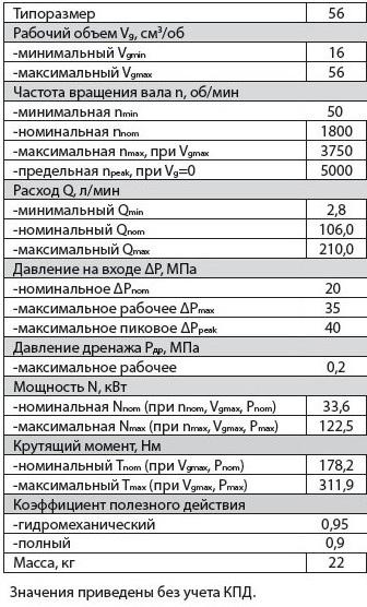 303.3.56.501 тех характиристики гидромотор регулируемый