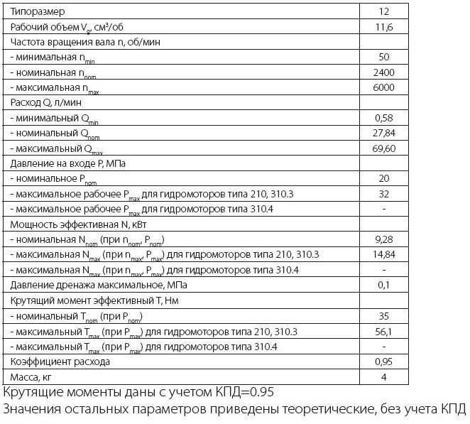 310.12.00.03 Технические характеристики нерегулируемого аксиально поршневого гидромотора