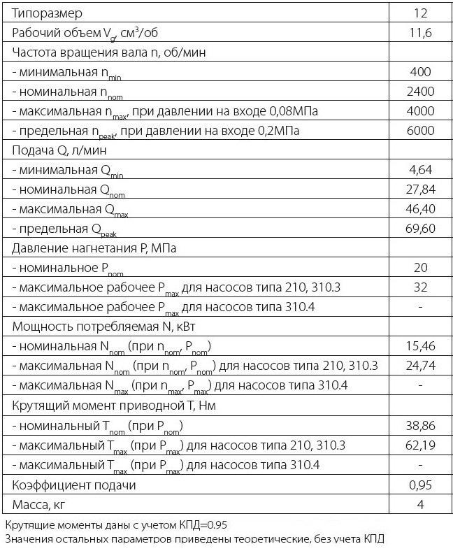 310.12.03.01 Технические характеристики нерегулируемого аксиально поршневого гидронасоса