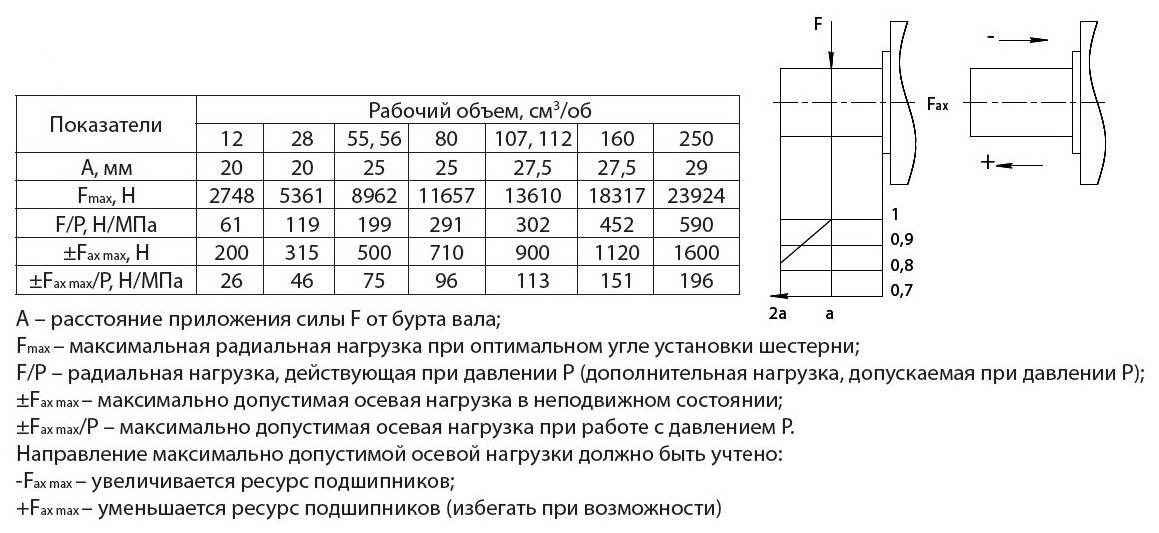 313.3.56.5024 схема воздействующих нагрузок