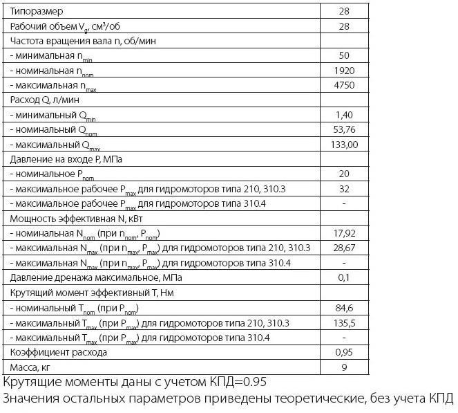 310.2.28.06.05 Технические характеристики нерегулируемого аксиально поршневого гидронасоса